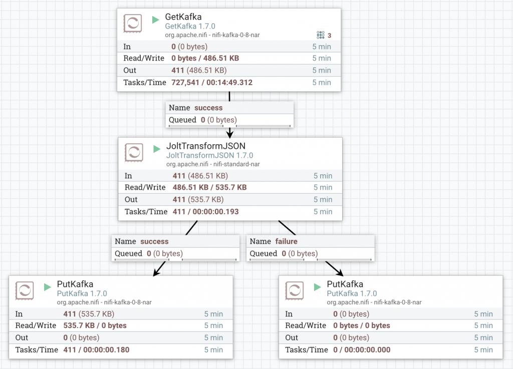 How to setup an Open Source data analytics platform - | Uala io